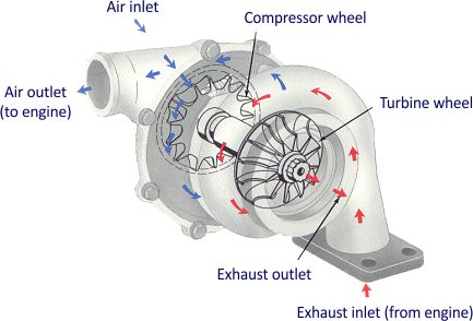 How Do Turbos Work on Cars